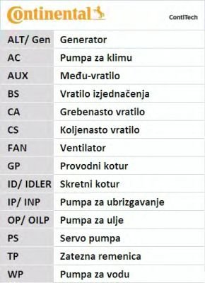 Set curea de distributie CONTITECH (Germany) VOLKSWAGEN NEW BEETLE TDI - Cod indentificare intern/OEM: CT1028K2 (CONTITECH)