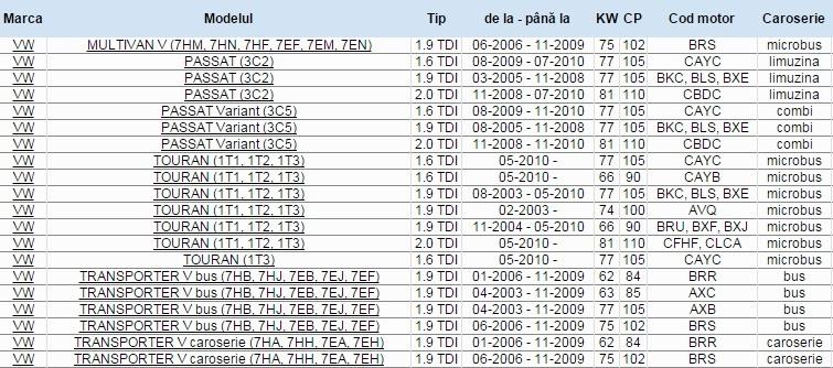 Volanta masa dubla 1.6 1.9 2.0 TDI 03L105266BS